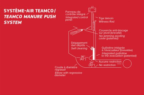 Teamco manure push System